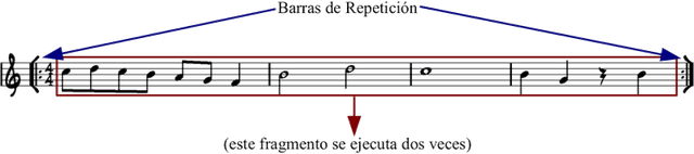 Explicacion Barras Repeticion