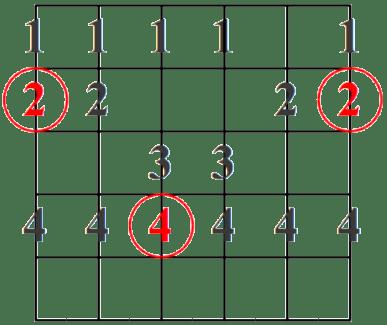 Escala Mayor patrón 4