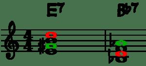 E7 y Bb7 - Principio de la quinta disminuida