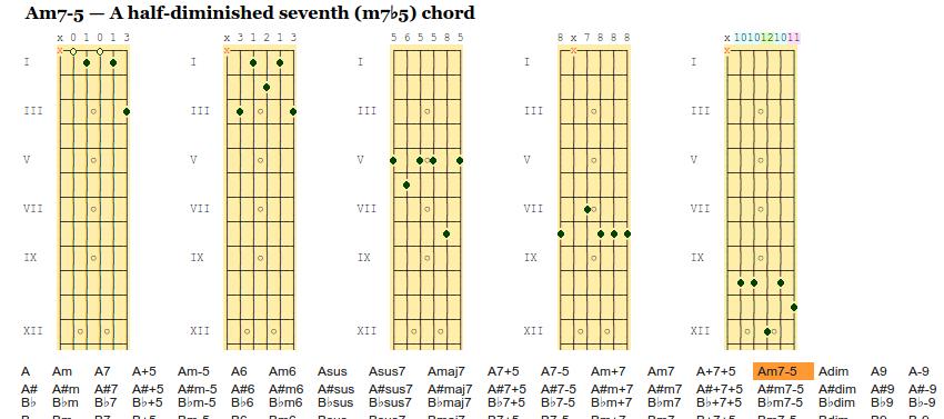 Guitar Chords Chart