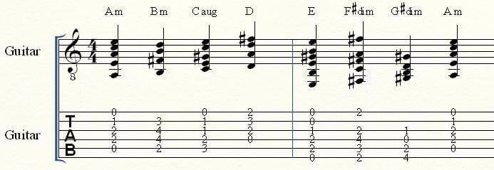 Acordes Escala La Menor - Melodica