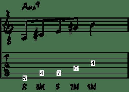 Estructura del acorde de novena mayor en guitarra